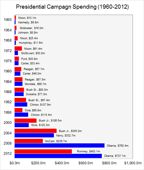 Presidential Campaign Spending 1960