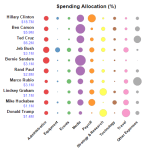 Where Does All That Campaign Money Go? [Interactive Graphic]