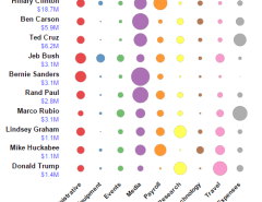 Presidential campaigns spending 2016
