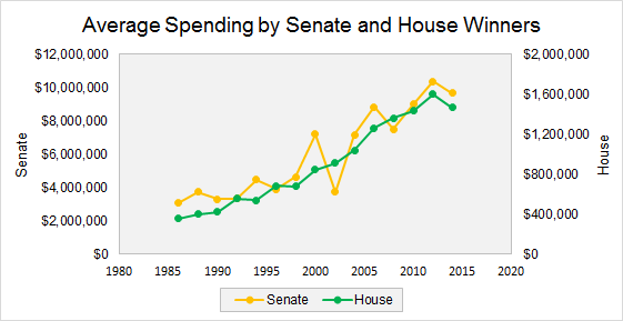 Winners of House and Senate Spending