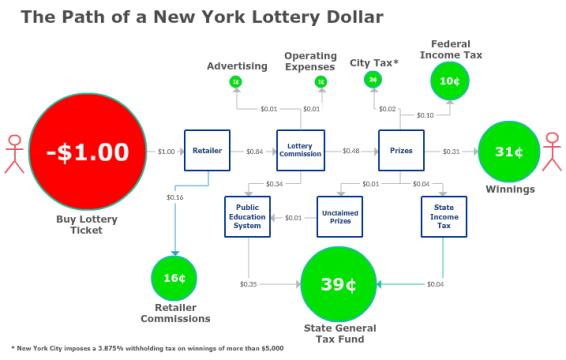 Where does lotto money go?