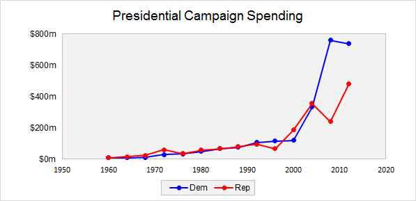 Presidential campaign spending time series