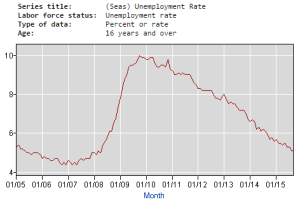 unemployment rate time series