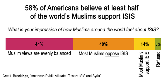 Support for ISIS in the Muslim World - Perceptions vs Reality ...