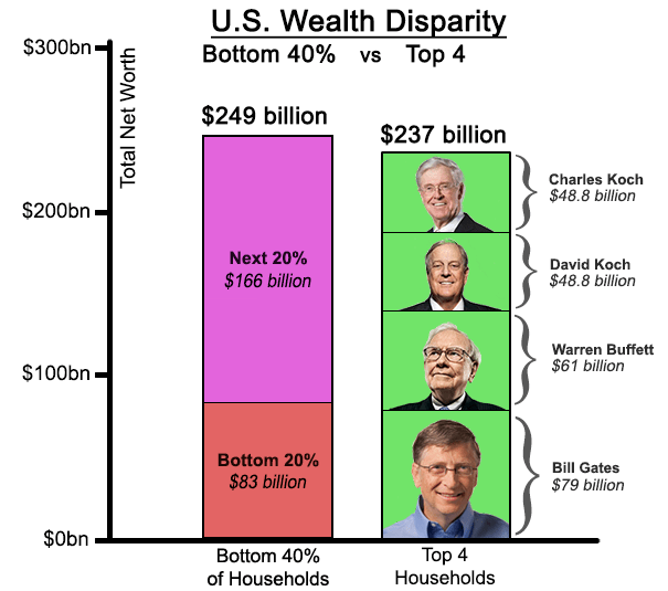 wealth: bottom 40 percent vs 4 richest
