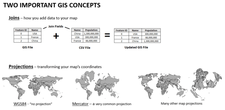 GIS cheat sheet 2