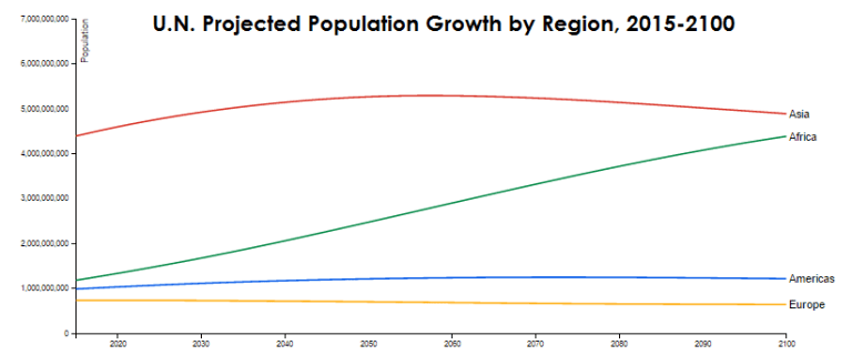 world population growth by region