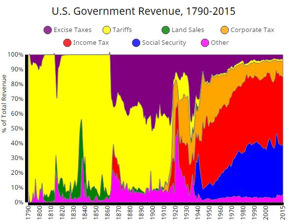us revenue 3