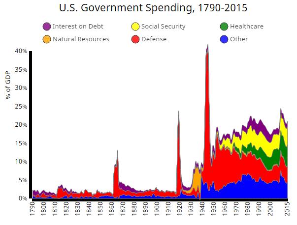 us spending 2