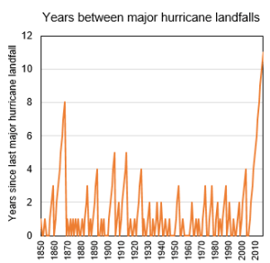 hurricane drought usa