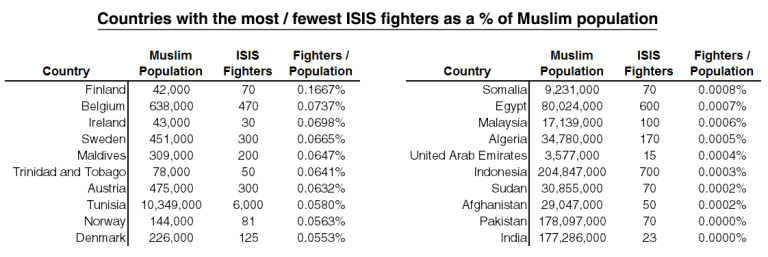 where ISIS fighters come from