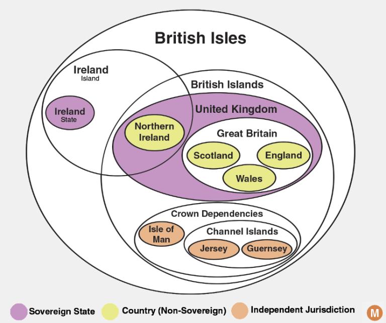 british isles diagram