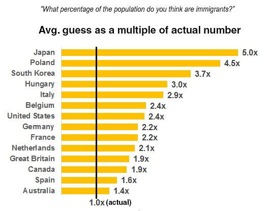 perception of immigrant population by country