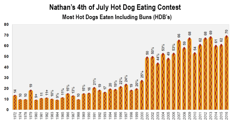 nathans hot dog contest results