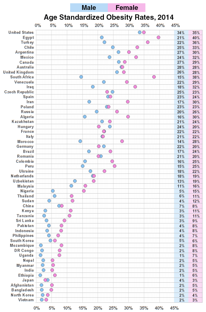 obesity rates by country and gender