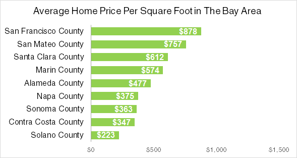 average home price per square foot in the bay area