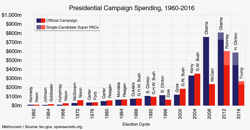 Historical Presidential Campaign Spending
