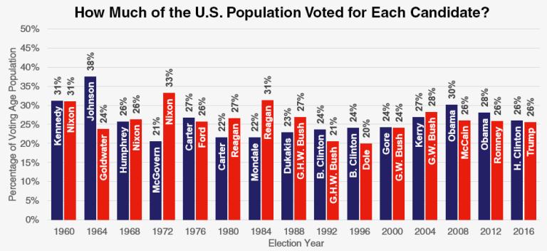 Popular vote history USA