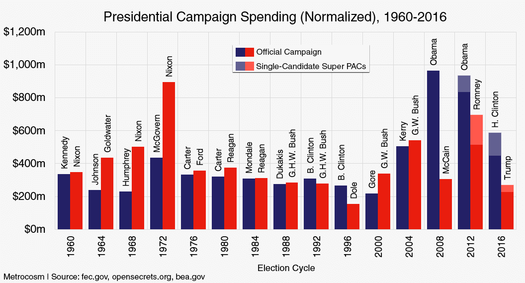 What Trump and Hillary Spent vs Every General Election Candidate Since 1960
