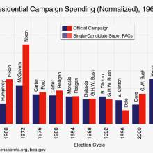 presidential campaign spending normalized, 1960-2016