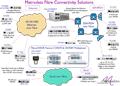 Fibre Communication Solution