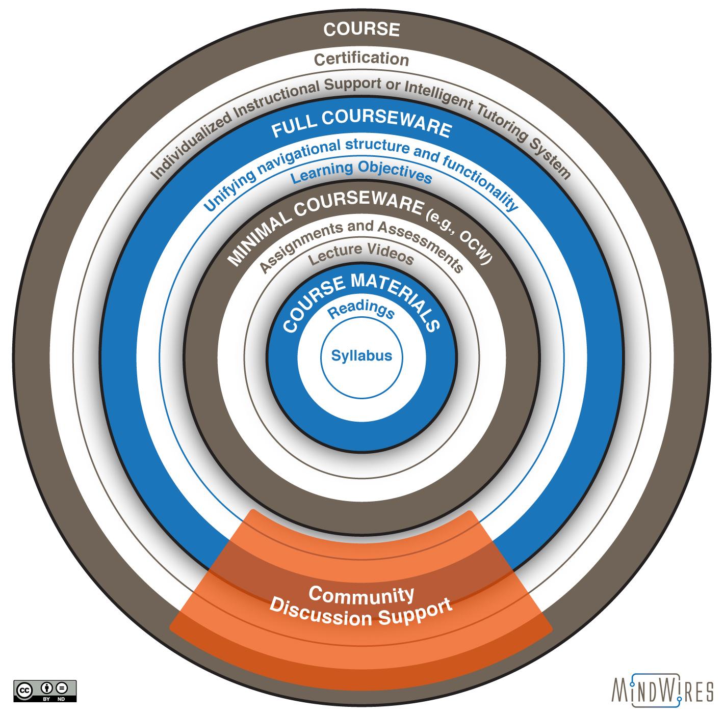 Blueprint for a post-LMS, Part 4
