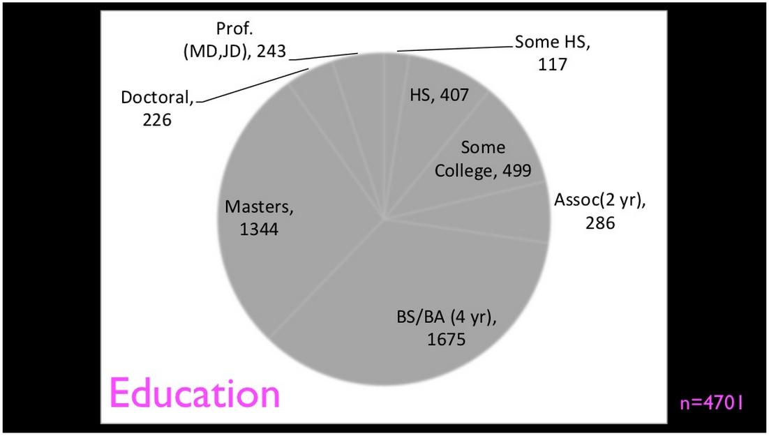 MOOCs for degree?