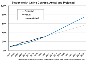 Figure 3 - Actual and Projected Students with Online Courses