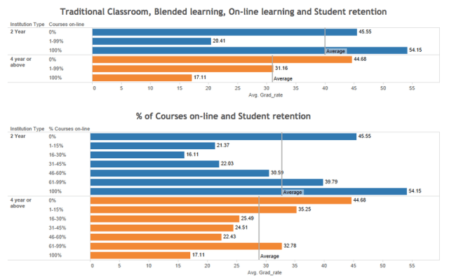 Blended_Learning_and_Student_Retention_-_LISTedTECH