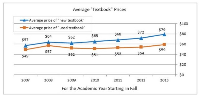 NACS Avg Textbook Price