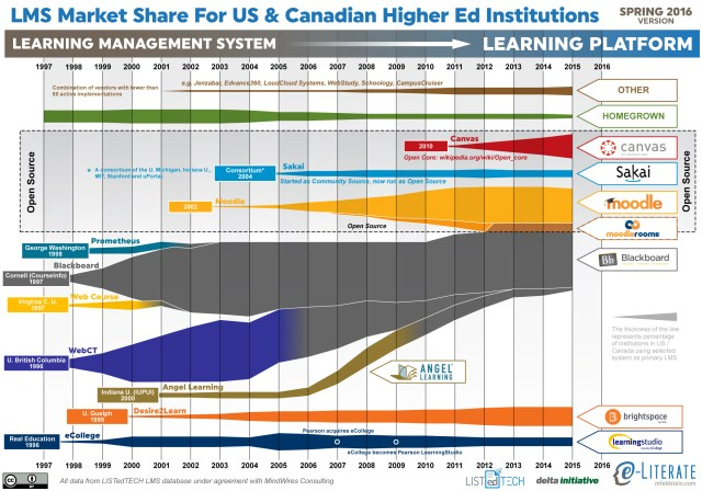 State of Higher Ed LMS Market for US and Canada: Spring 2016 Edition