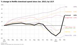 Velocidad de netflix en comscore 2014