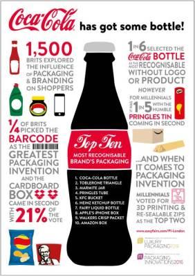 Coca Cola has got some bottle 1