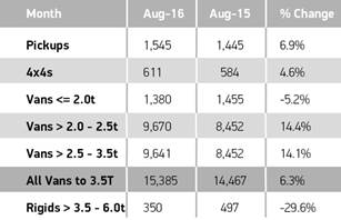 SMMT reports August records best LCV performance in 11 years graph 2
