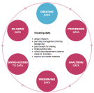 The Data Lifecycle (Source: UK Data Archive)