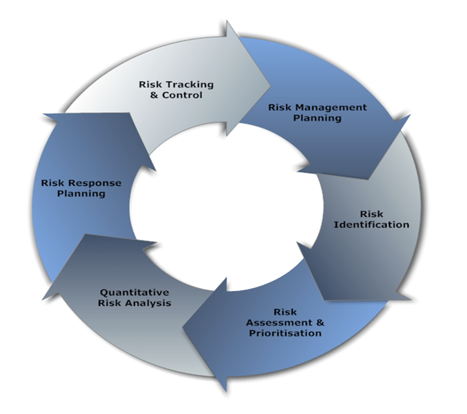 risk management of ewrm Erm-benefits for strategic planning enterprise risk management (erm) some of the benefits of erm are listed below.