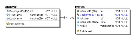 Employee and Interest Data Model