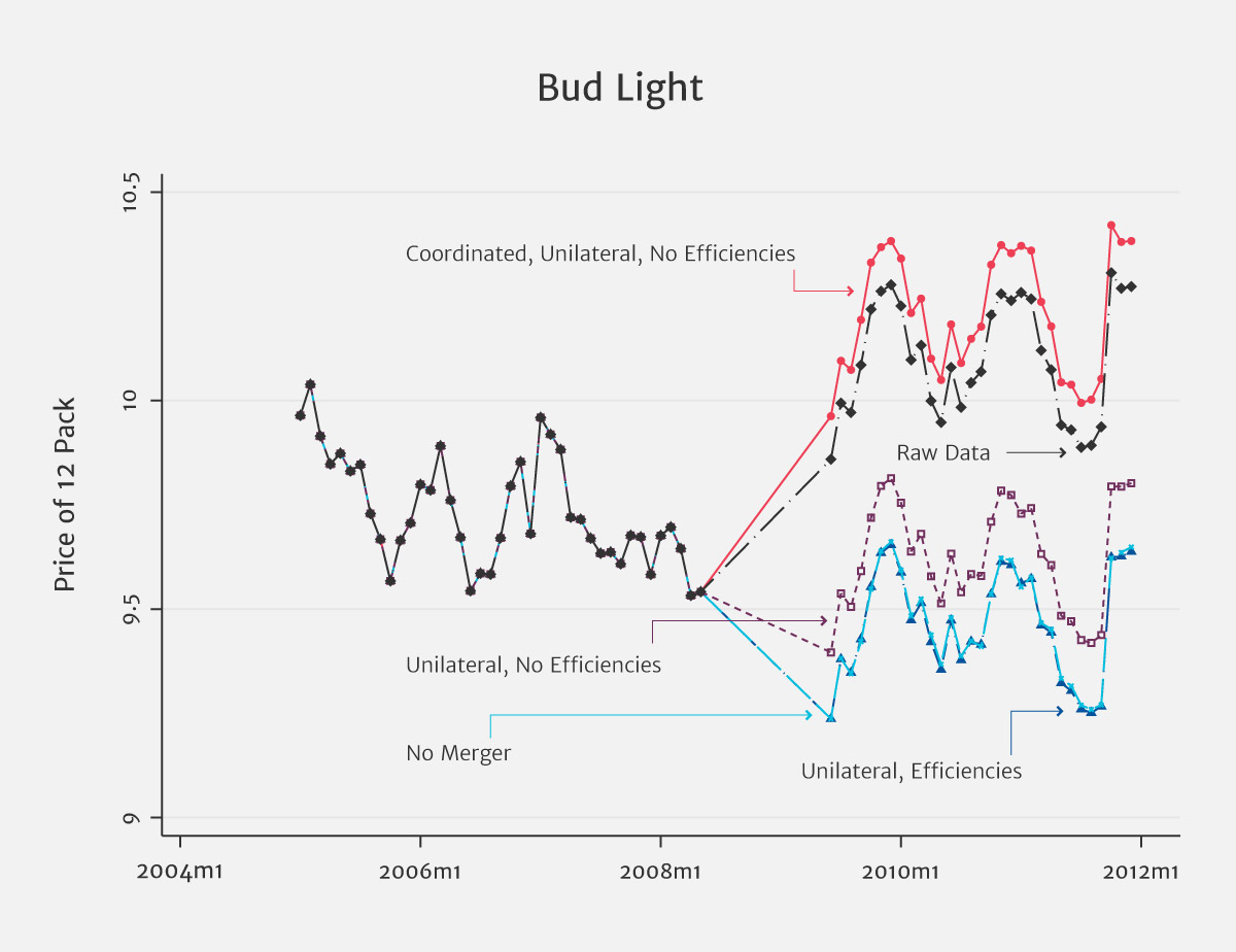 Great Figure 4: Counterfactual Prices For Bud Light