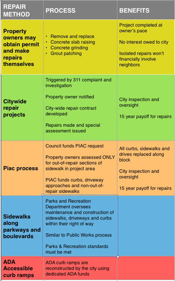 sidewalk-repair-process-chart