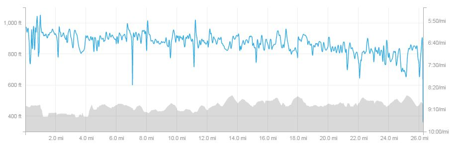 Pace and Elevation