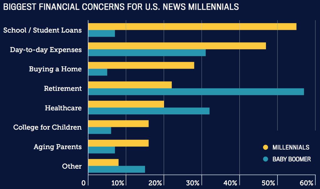Top Millennial Financial Concerns