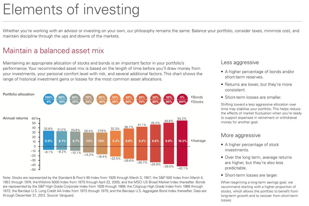 Vanguard Asset Allocations