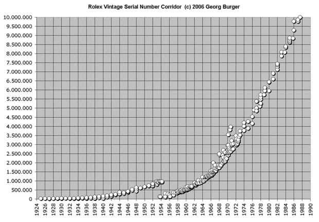 Vintage Rolex Serial Numbers