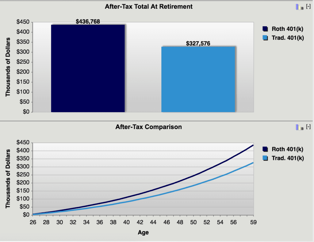 Traditional 401k or Roth 401k