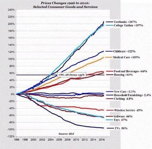 college tuition price changes