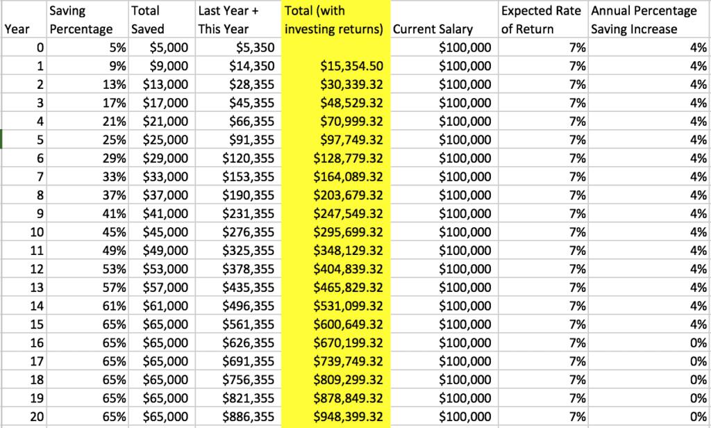 $100K early retirement strategy