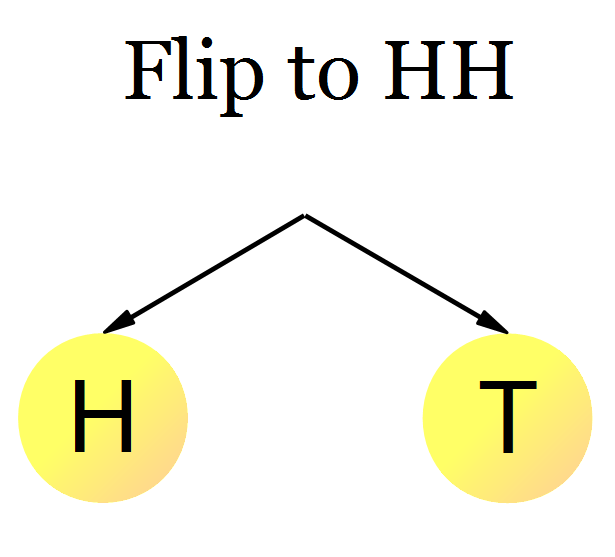 coin-flipping-sequence-hh-first