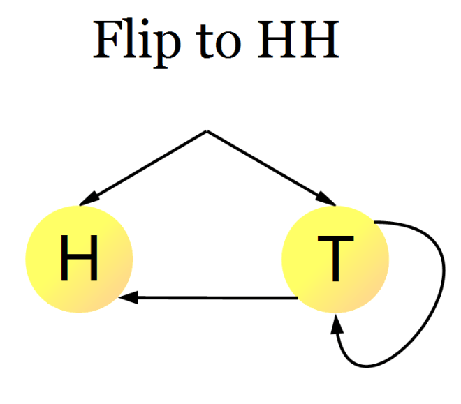 coin-flipping-sequence-hh-second
