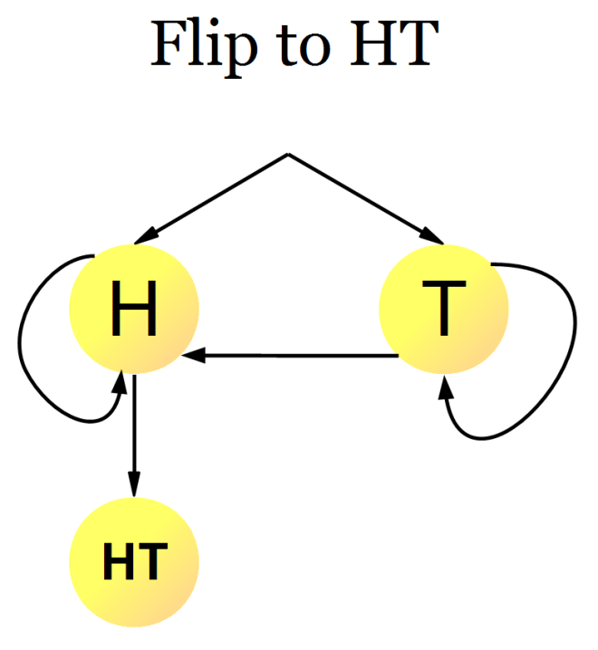 coin-flipping-sequence-ht