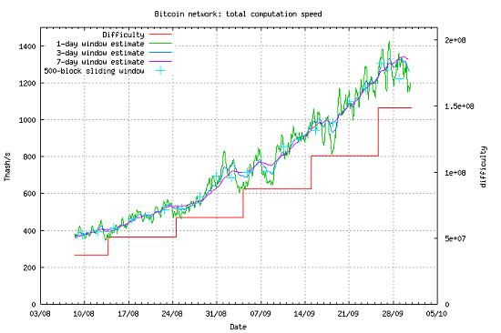 http://bitcoin.sipa.be/